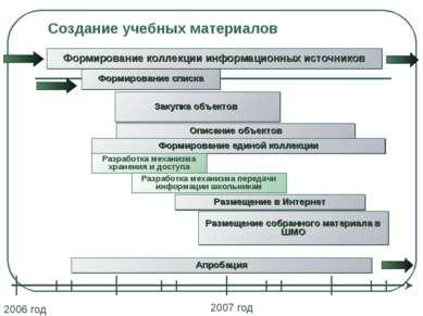 Создание учебных материалов Формирование списка Формирование коллекции информ...