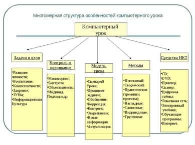 Многомерная структура особенностей компьютерного урока Компьютерный урок Зада...