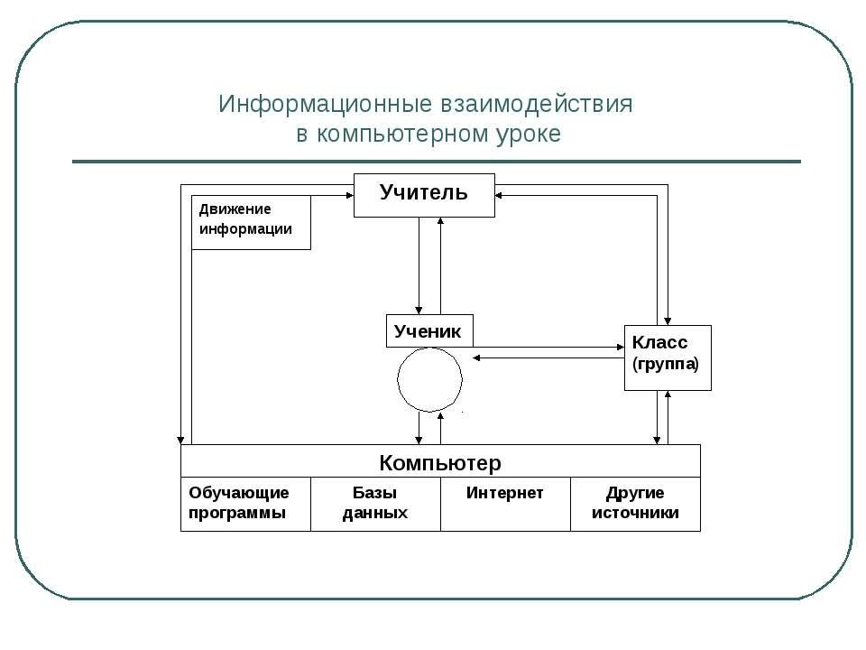 Информационные взаимодействия в компьютерном уроке