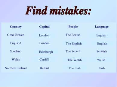 London English The English English Cardiff Edinburgh The Welsh Welsh The Iris...