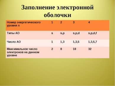 Заполнение электронной оболочки Номер энергетического уровня n 1 2 3 4 Типы А...