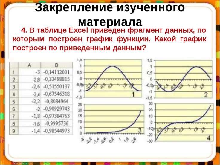 4. В таблице Excel приведен фрагмент данных, по которым построен график функц...