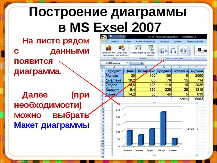 Построение диаграммы в MS Exsel 2007 На листе рядом с данными появится диагра...