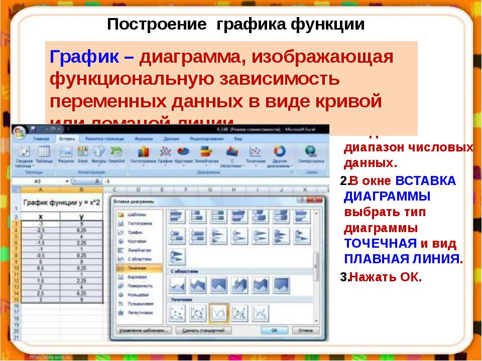 Построение графика функции Выделить диапазон числовых данных. В окне ВСТАВКА ...
