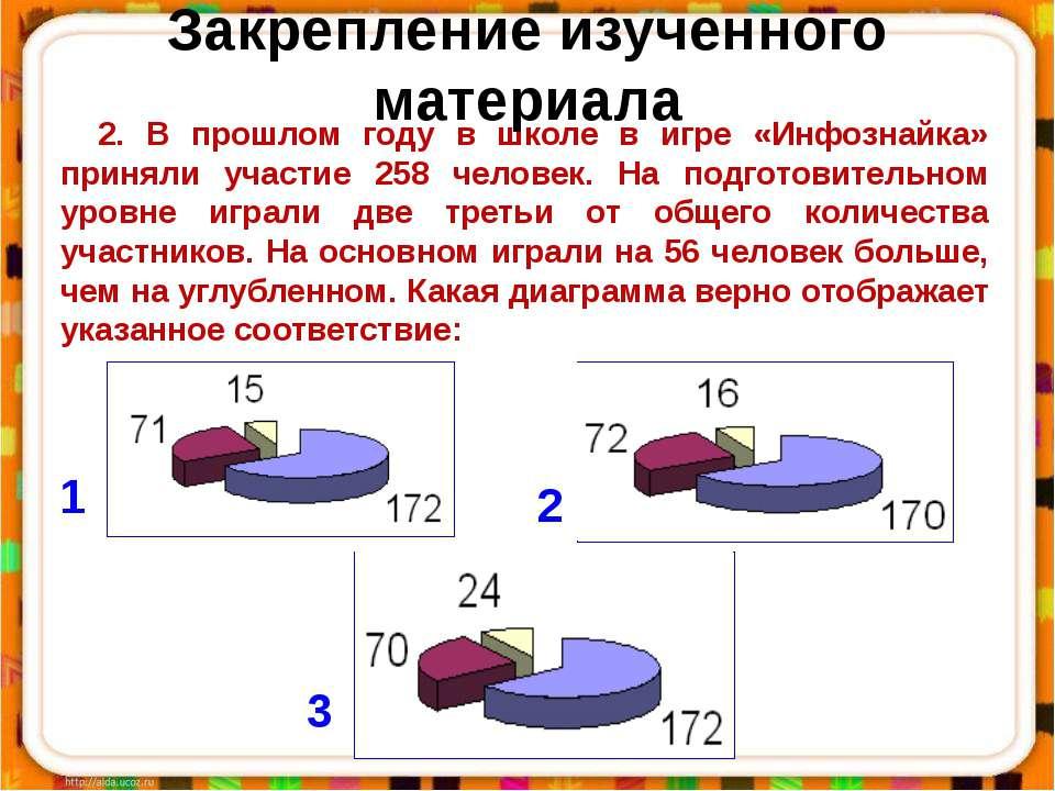 2. В прошлом году в школе в игре «Инфознайка» приняли участие 258 человек. На...