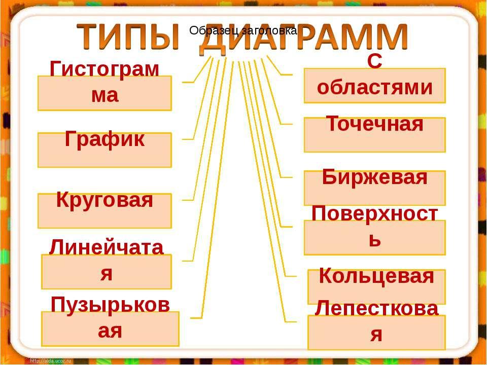 Гистограмма График Круговая Линейчатая С областями Точечная Биржевая Поверхно...