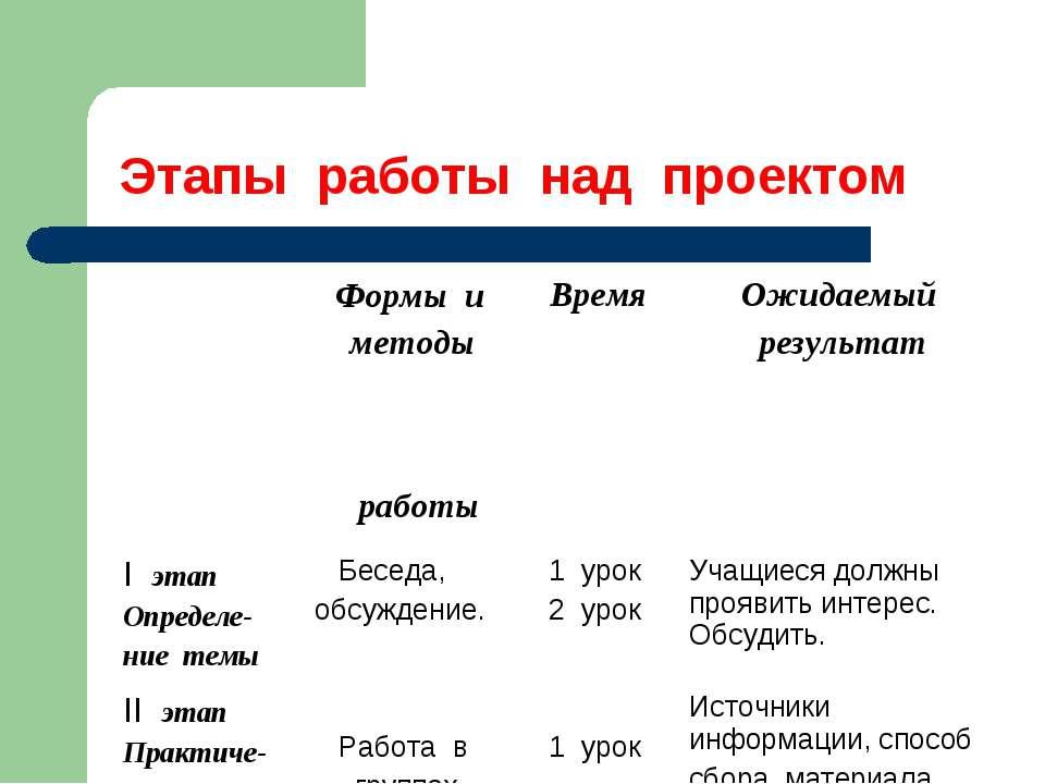 Этапы работы над проектом Формы и методы работы Время Ожидаемый результат I э...