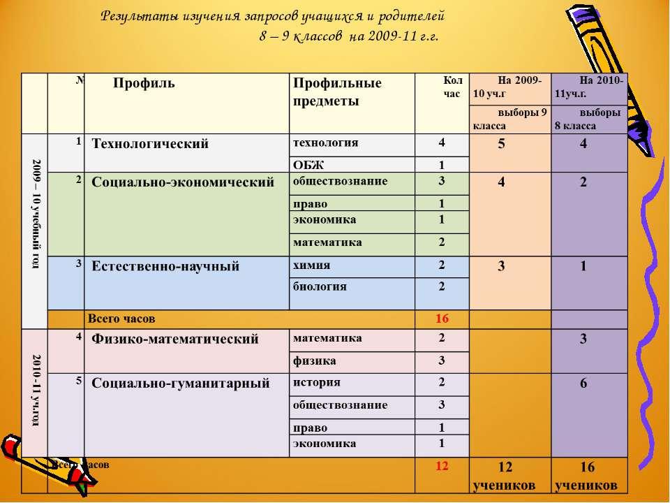 Результаты изучения запросов учащихся и родителей 8 – 9 классов на 2009-11 г.г.