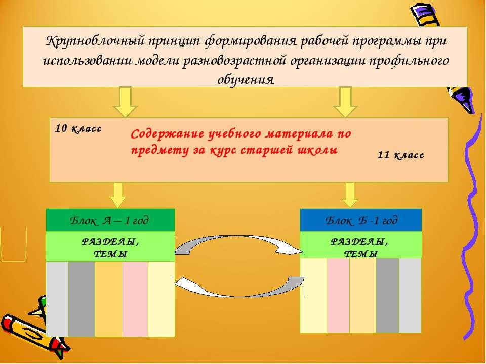 11 класс Содержание учебного материала по предмету за курс старшей школы