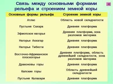 Связь между основными формами рельефа и строением земной коры Основные формы ...
