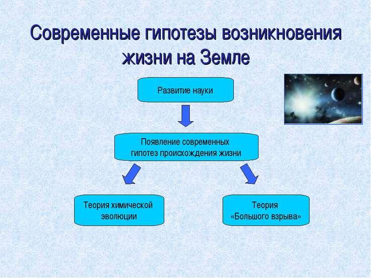 Развитие науки Появление современных гипотез происхождения жизни Теория химич...