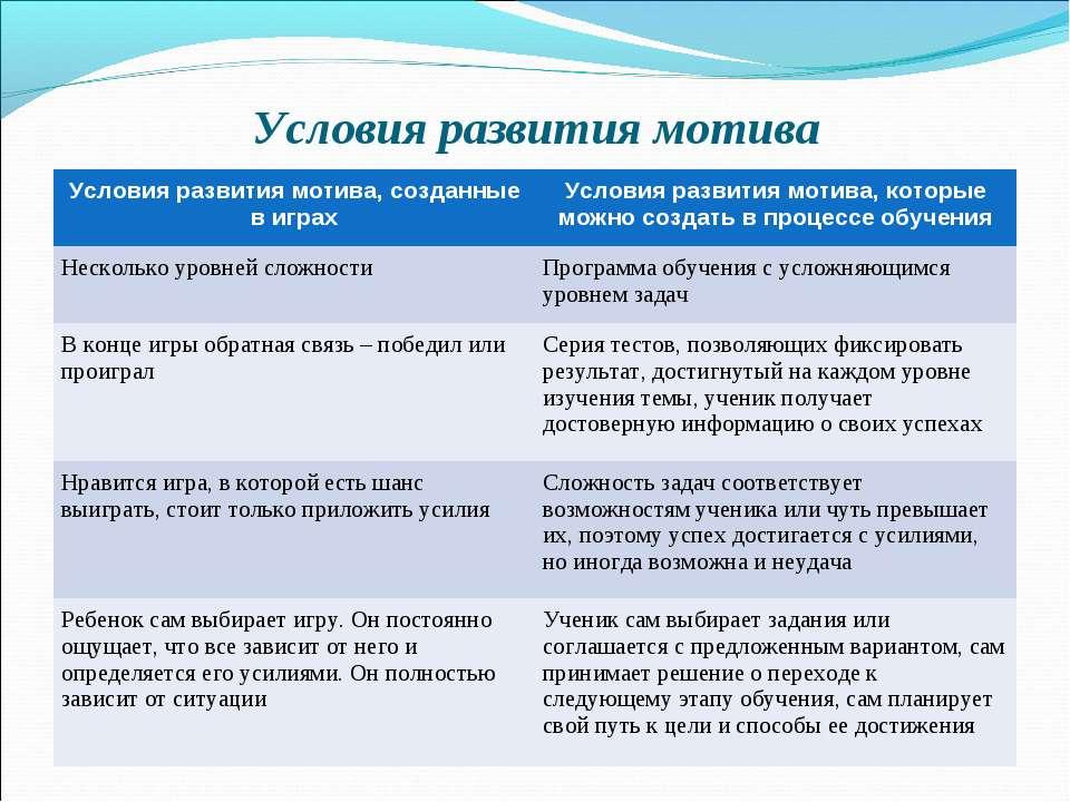 Условия развития мотива Условия развития мотива, созданные в играх Условия ра...