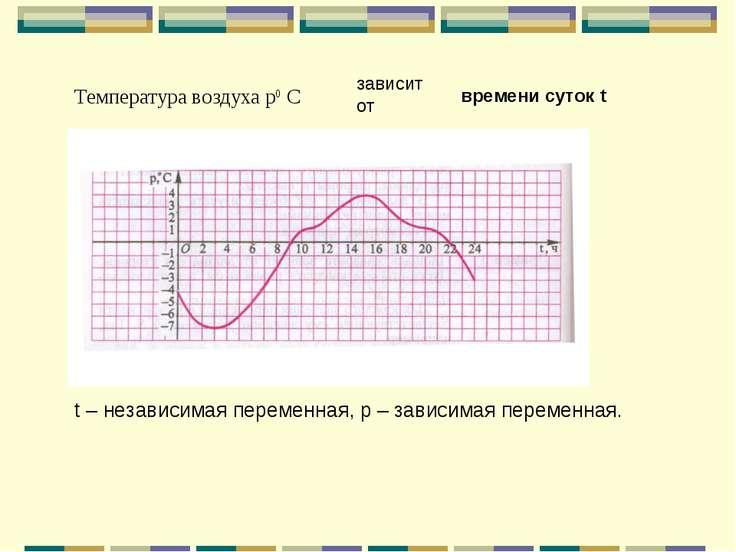 Температура воздуха р0 С зависит от времени суток t t – независимая переменна...