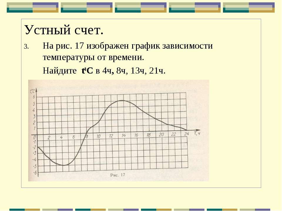 Устный счет. На рис. 17 изображен график зависимости температуры от времени. ...