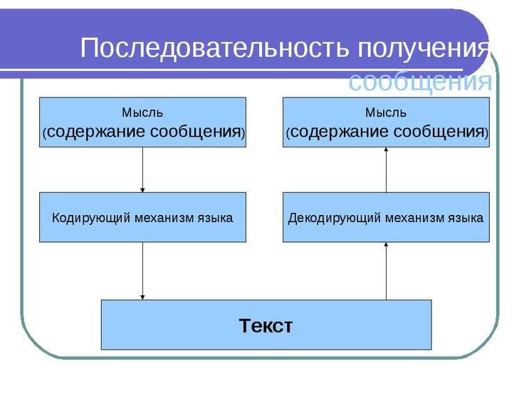 Последовательность получения сообщения Мысль (содержание сообщения) Декодирую...