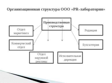 Организационная структура ООО «PR-лаборатория» Производственная структура Отд...