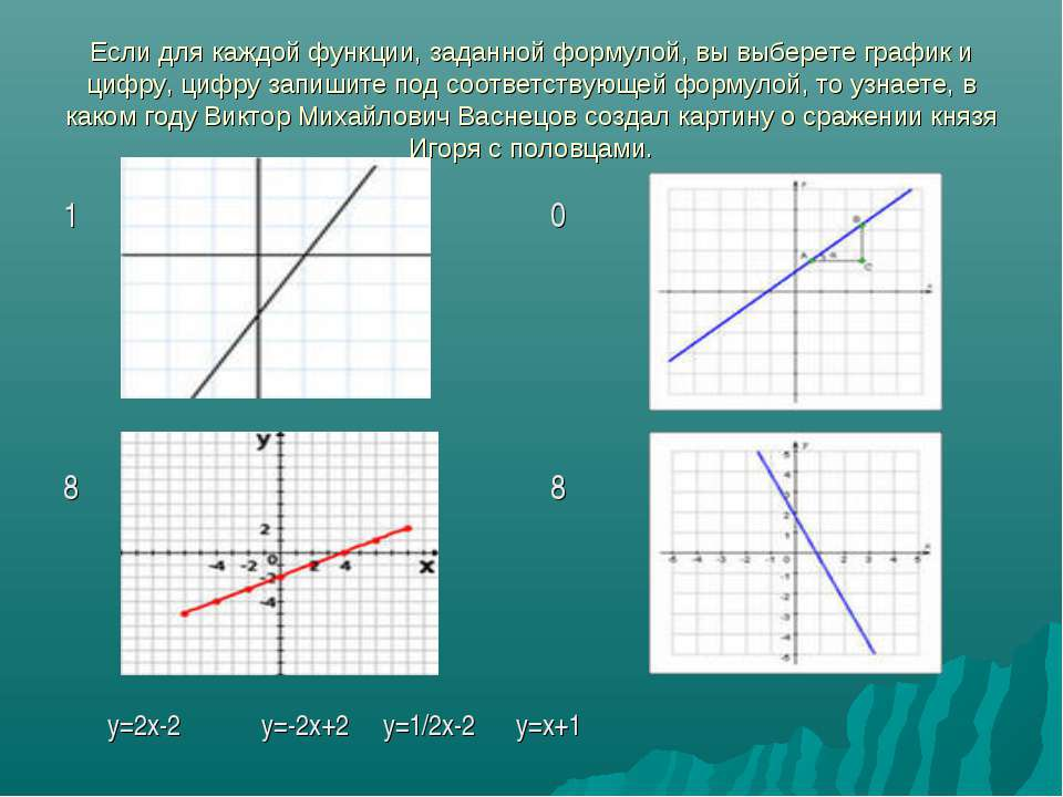 Если для каждой функции, заданной формулой, вы выберете график и цифру, цифру...