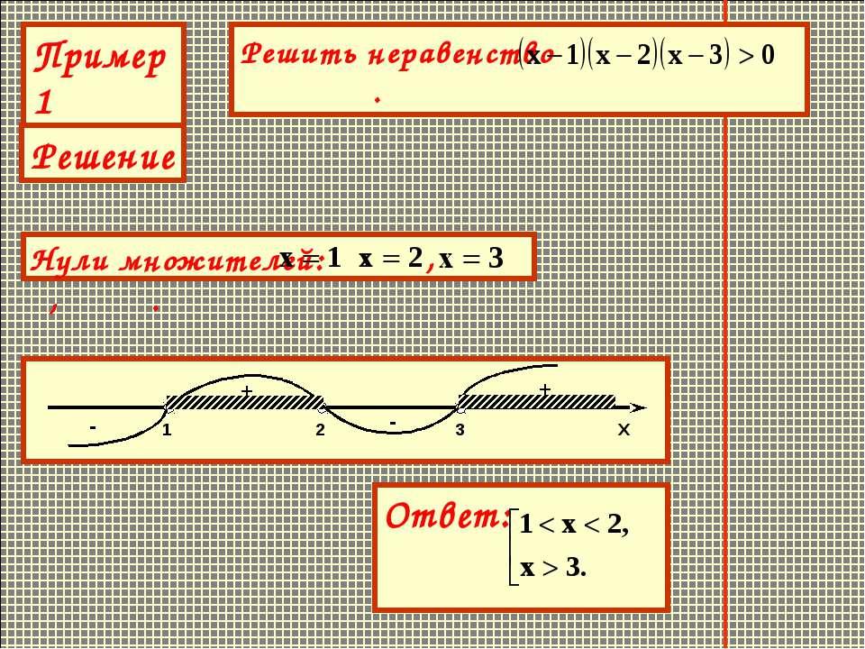 Пример1 Решение + - + -