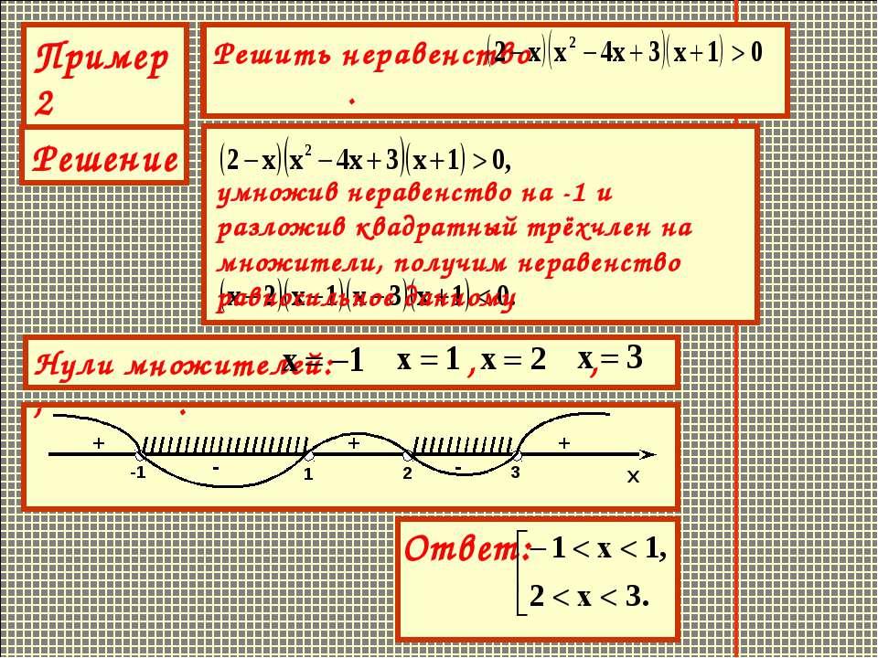 Пример2 Решение умножив неравенство на -1 и разложив квадратный трёхчлен на м...