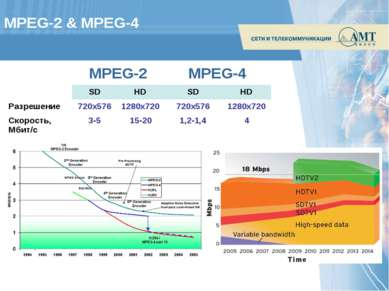 MPEG-2 & MPEG-4 MPEG-2 MPEG-4 SD HD SD HD Разрешение 720х576 1280х720 720х576...
