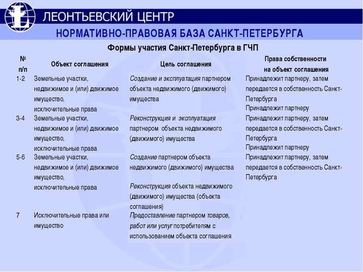 НОРМАТИВНО-ПРАВОВАЯ БАЗА САНКТ-ПЕТЕРБУРГА Формы участия Санкт-Петербурга в ГЧ...