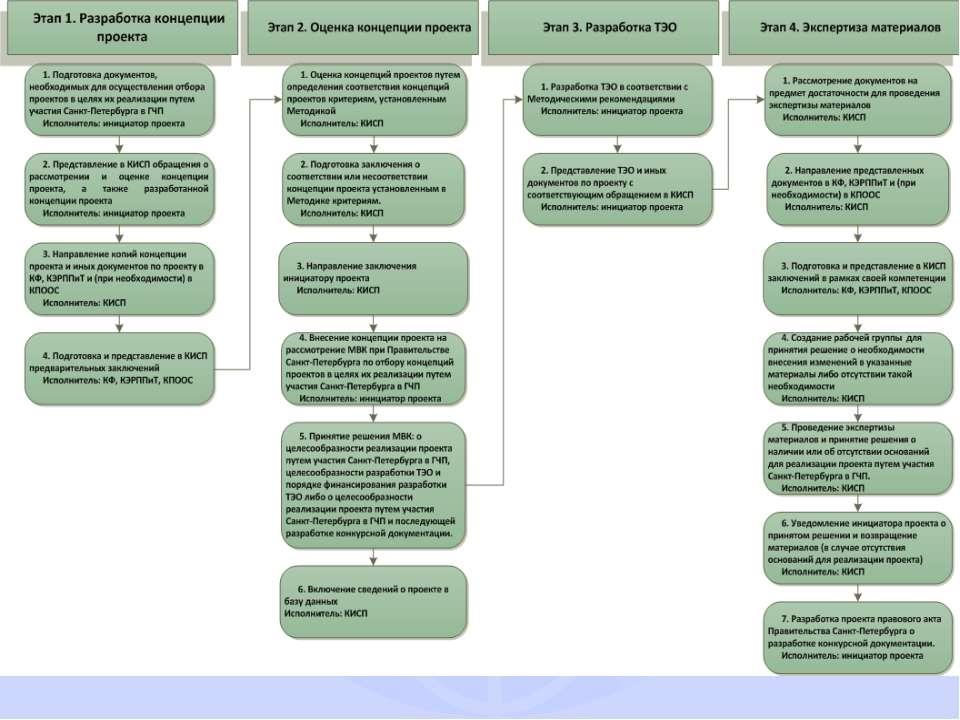 НОРМАТИВНО-ПРАВОВАЯ БАЗА САНКТ-ПЕТЕРБУРГА Этапы подготовки и рассмотрения док...