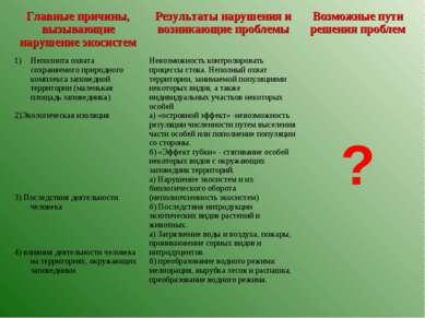 Главные причины, вызывающие нарушение экосистем Результаты нарушения и возник...