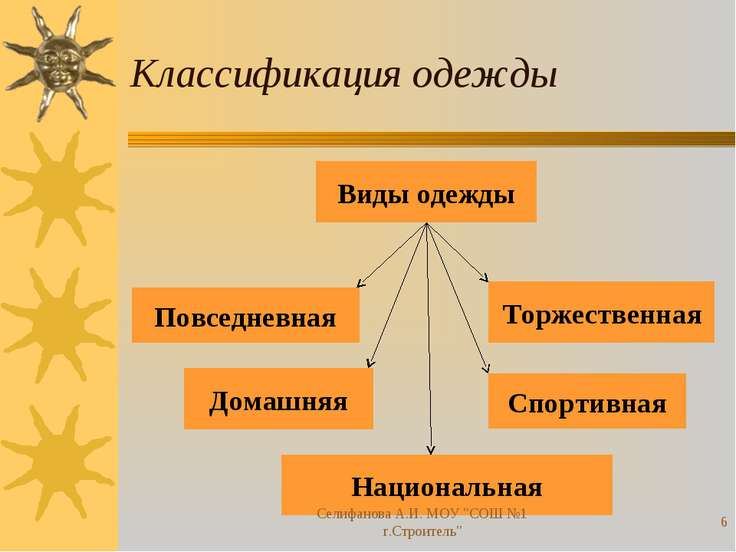 Классификация одежды Повседневная Торжественная Домашняя Спортивная Националь...