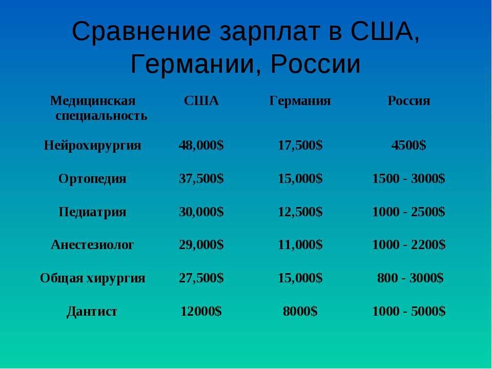 Сравнение зарплат в США, Германии, России Медицинская специальность США Герма...