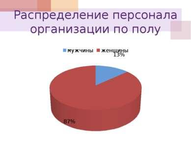 Распределение персонала организации по полу