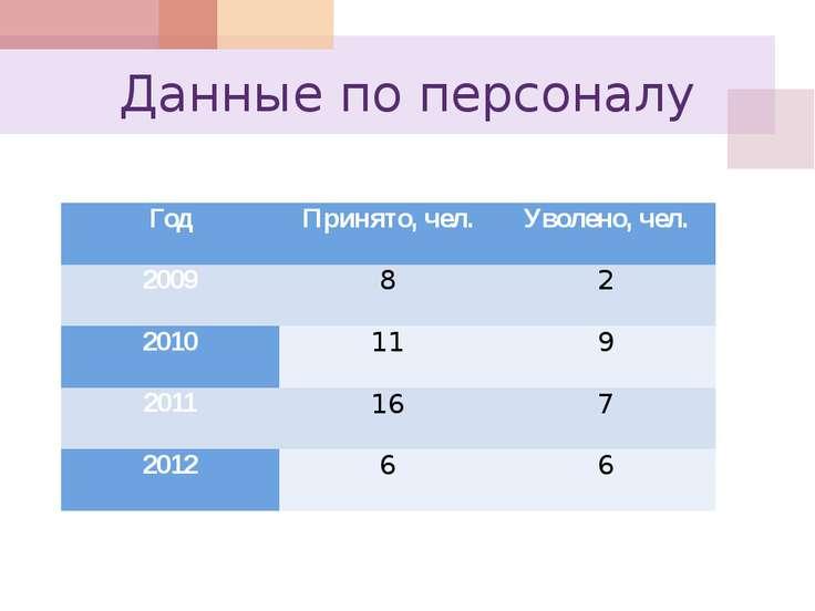 Данные по персоналу Год Принято, чел. Уволено, чел. 2009 8 2 2010 11 9 2011 1...