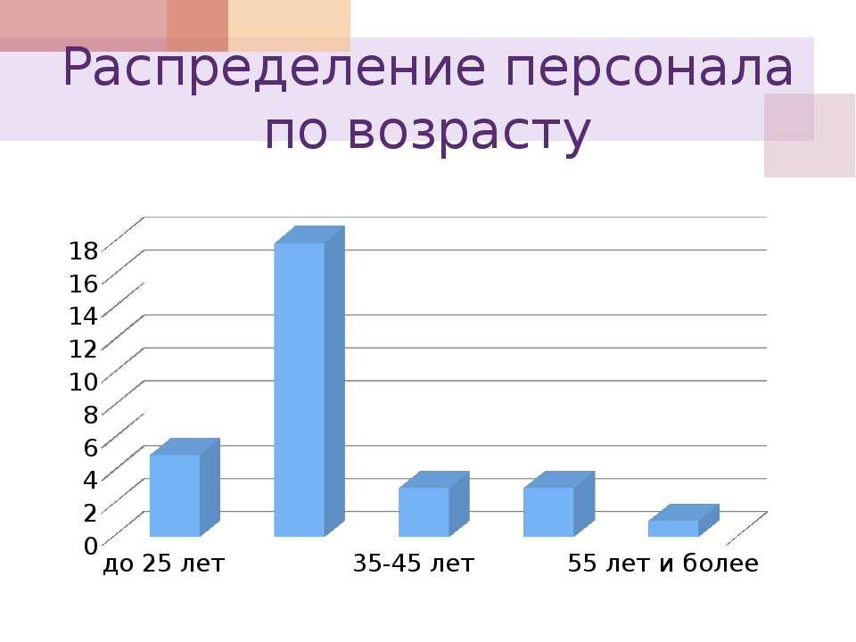 Распределение персонала по возрасту
