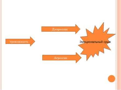 Агрессия тревожность Депрессия Эмоциональный срыв