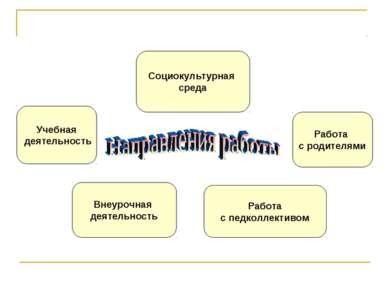 Учебная деятельность Социокультурная среда Работа с родителями Внеурочная дея...