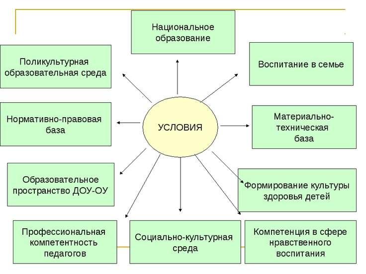 Поликультурная образовательная среда Нормативно-правовая база Образовательное...