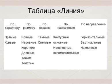 Таблица «Линия» По характеру По размеру По окраске По назначению По направлен...