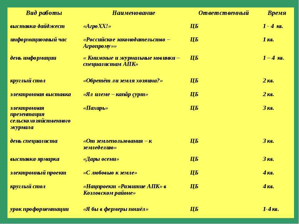Вид работы Наименование Ответственный Время выставка-дайджест «АгроХХ!» ЦБ 1 ...