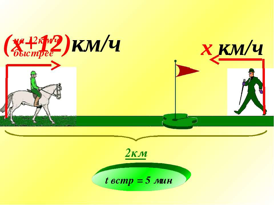 на 12км/ч быстрее x км/ч (x+12)км/ч 2км t встр = 5 мин