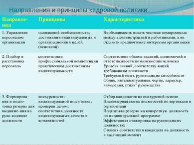 Направления и принципы кадровой политики Направле-ния Принципы Характеристика...