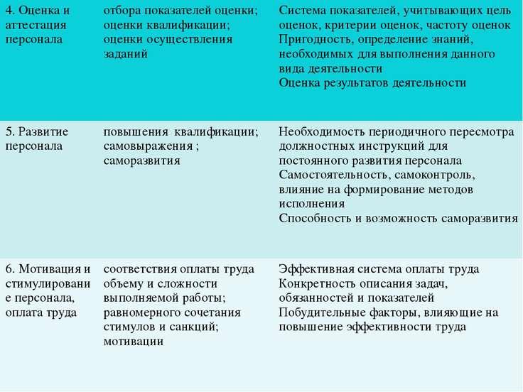 4. Оценка и аттестация персонала отбора показателей оценки; оценки квалификац...