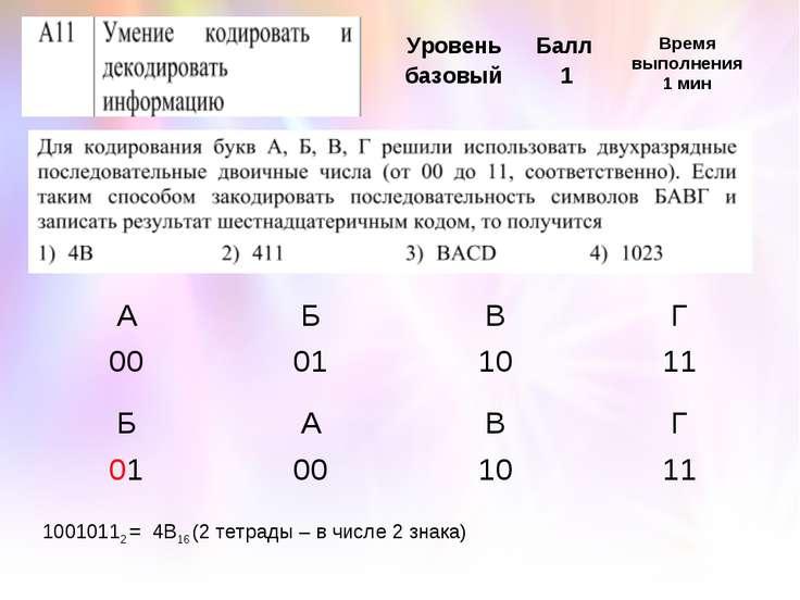 10010112 = 4B16 (2 тетрады – в числе 2 знака) А Б В Г 00 01 10 11 Б А В Г 01 ...
