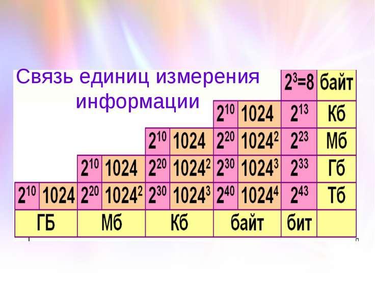 Связь единиц измерения информации