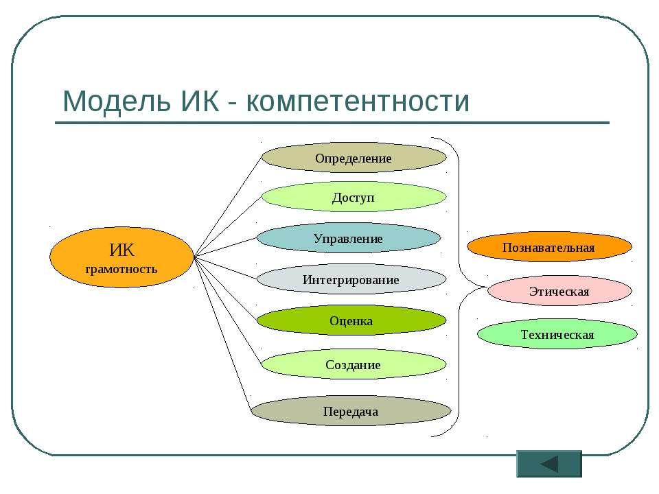* Модель ИК - компетентности