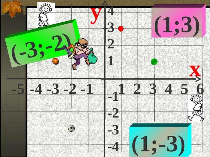 y x (1;-3) (-3;-2) (1;3) -5 -4 -3 -2 -1 1 2 3 4 5 6 4 3 2 1 -1 -2 -3 -4