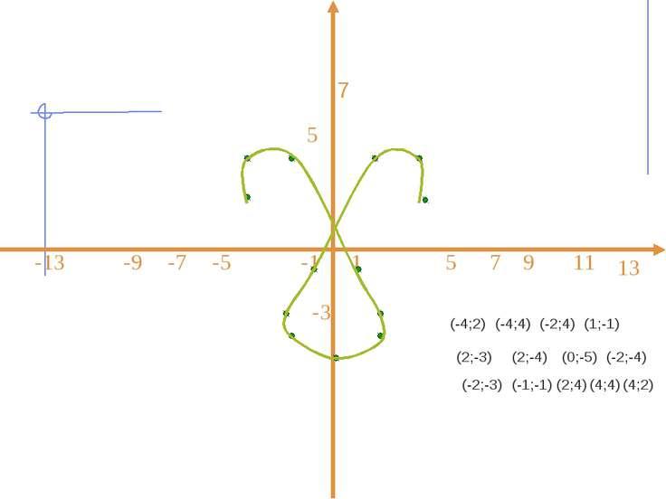 7 (-4;2) (-4;4) (-2;4) (1;-1) (2;-3) (2;-4) (0;-5) (-2;-4) (-2;-3) (-1;-1) (2...