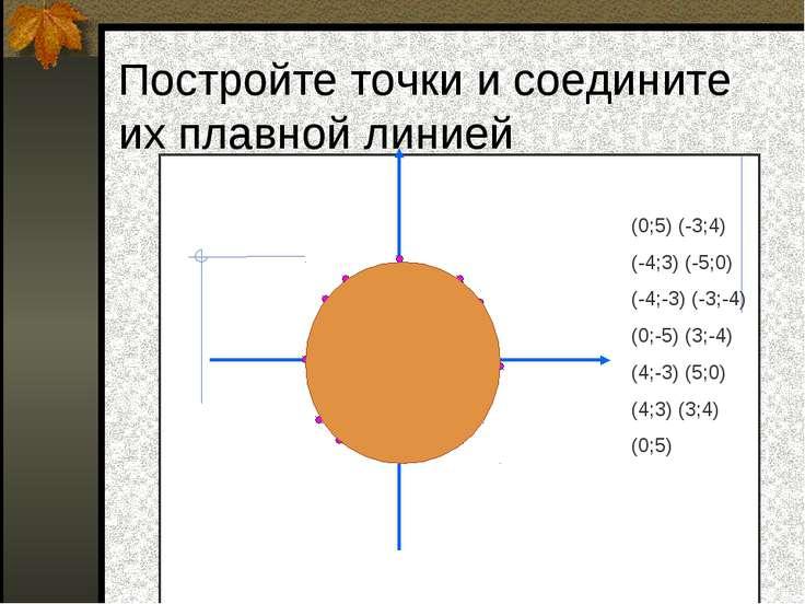 Постройте точки и соедините их плавной линией (0;5) (-3;4) (-4;3) (-5;0) (-4;...