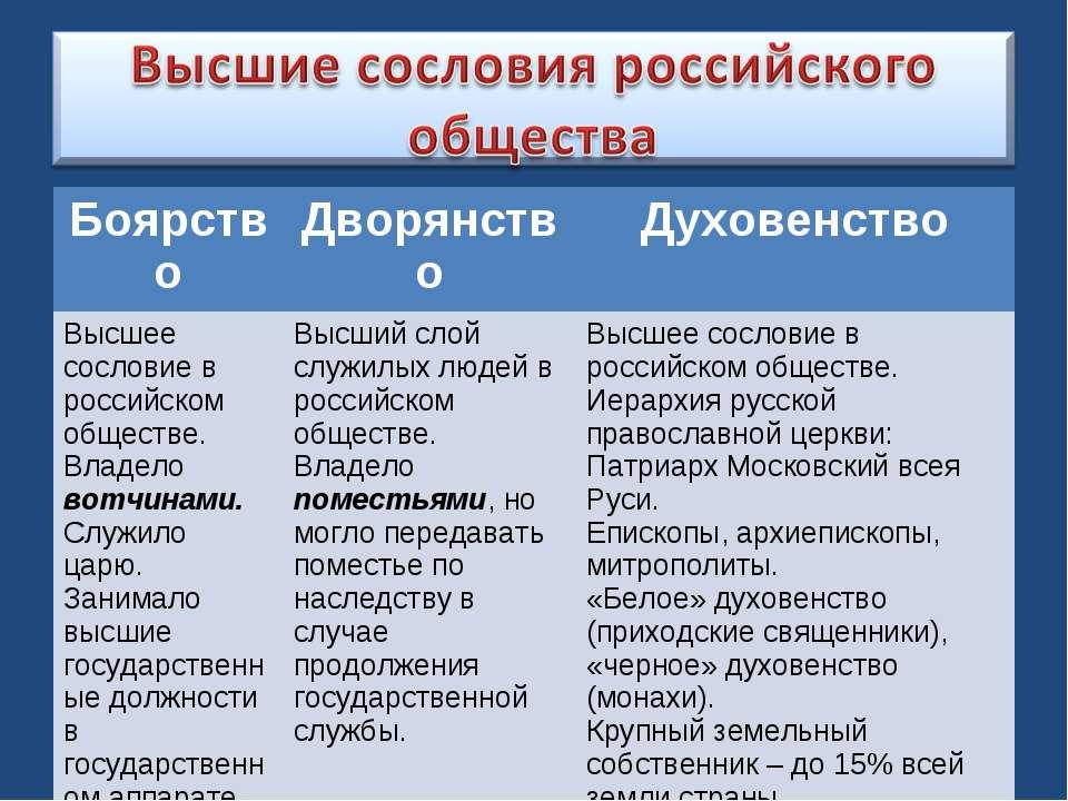 Боярство Дворянство Духовенство Высшее сословие в российском обществе. Владел...