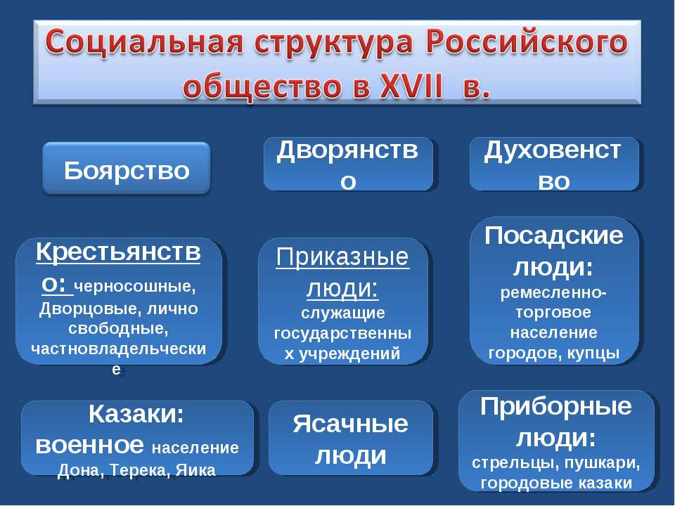 Ясачные люди Казаки: военное население Дона, Терека, Яика Приборные люди: стр...