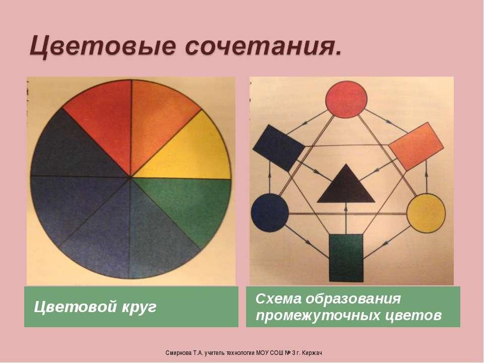 Цветовой круг Схема образования промежуточных цветов Смирнова Т.А. учитель те...