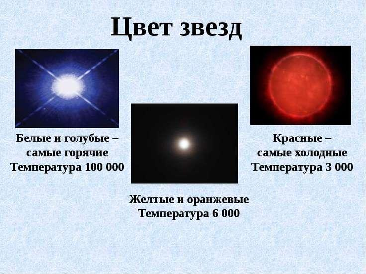 Цвет звезд Белые и голубые – самые горячие Температура 100 000 Желтые и оранж...